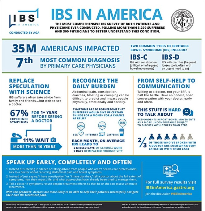 ibs-in-america-infographic